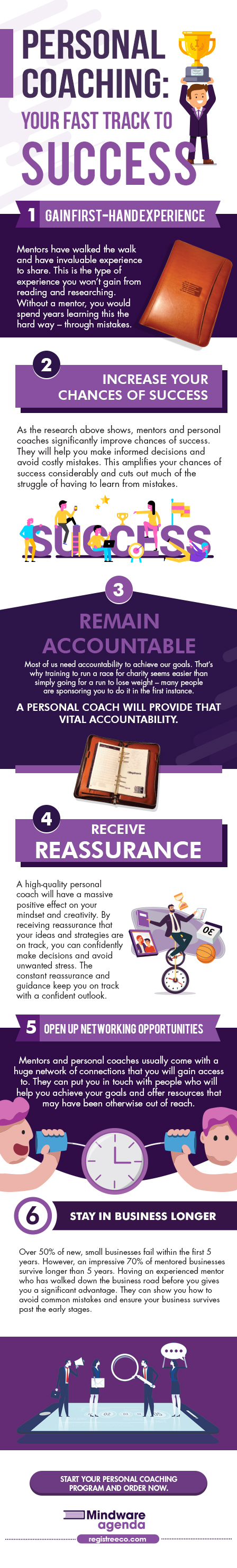 Infographic image of the Personal Coaching